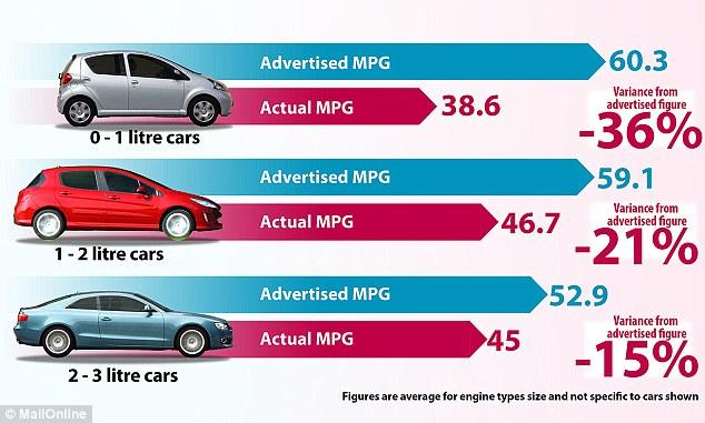 Smaller Cars Aren't Always Fuel-Efficient 3