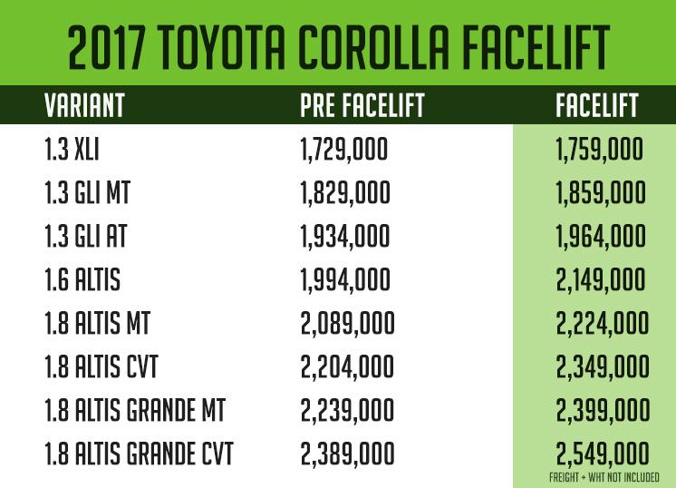 2017 Toyota Corolla 1.3 XLi/ Gli Prices 2