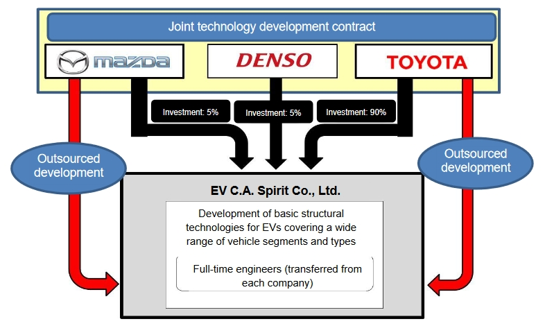 Toyota, Mazda and Denso to Develop Electric Vehicles 1