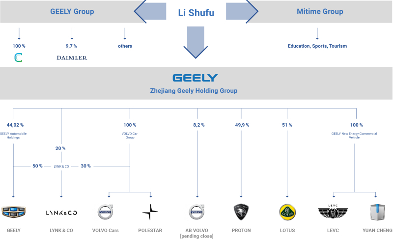 Geely Founder Li Shufu Acquires 9.69% of Daimler AG Becoming Largest Single Shareholder 3