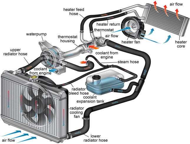 Guide: Maintaining Your Car Radiator - CarSpiritPK