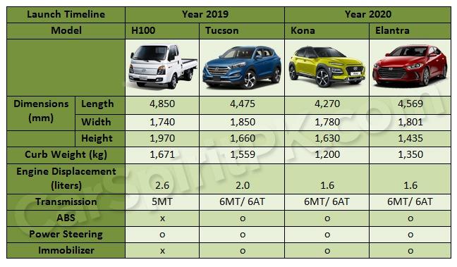 Launch Plans of Hyundai-Nishat Cars in Pakistan 3