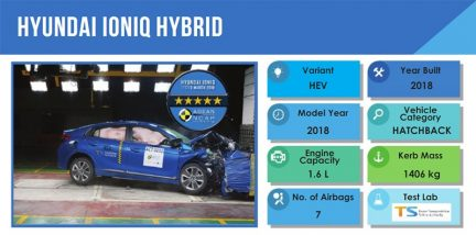 2018 Hyundai Ioniq Scores 5 Starts at ASEAN NCAP Crash Tests 2