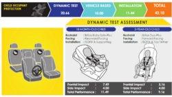 2018 Hyundai Ioniq Scores 5 Starts at ASEAN NCAP Crash Tests 6