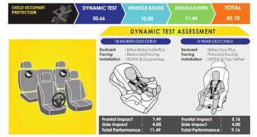 2018 Hyundai Ioniq Scores 5 Starts at ASEAN NCAP Crash Tests 4