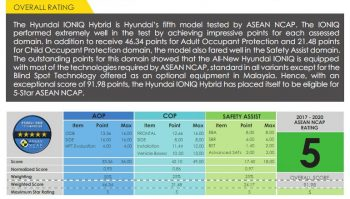 2018 Hyundai Ioniq Scores 5 Starts at ASEAN NCAP Crash Tests 5