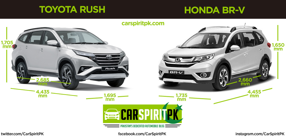 Comparison: Toyota Rush and Honda BR-V 14