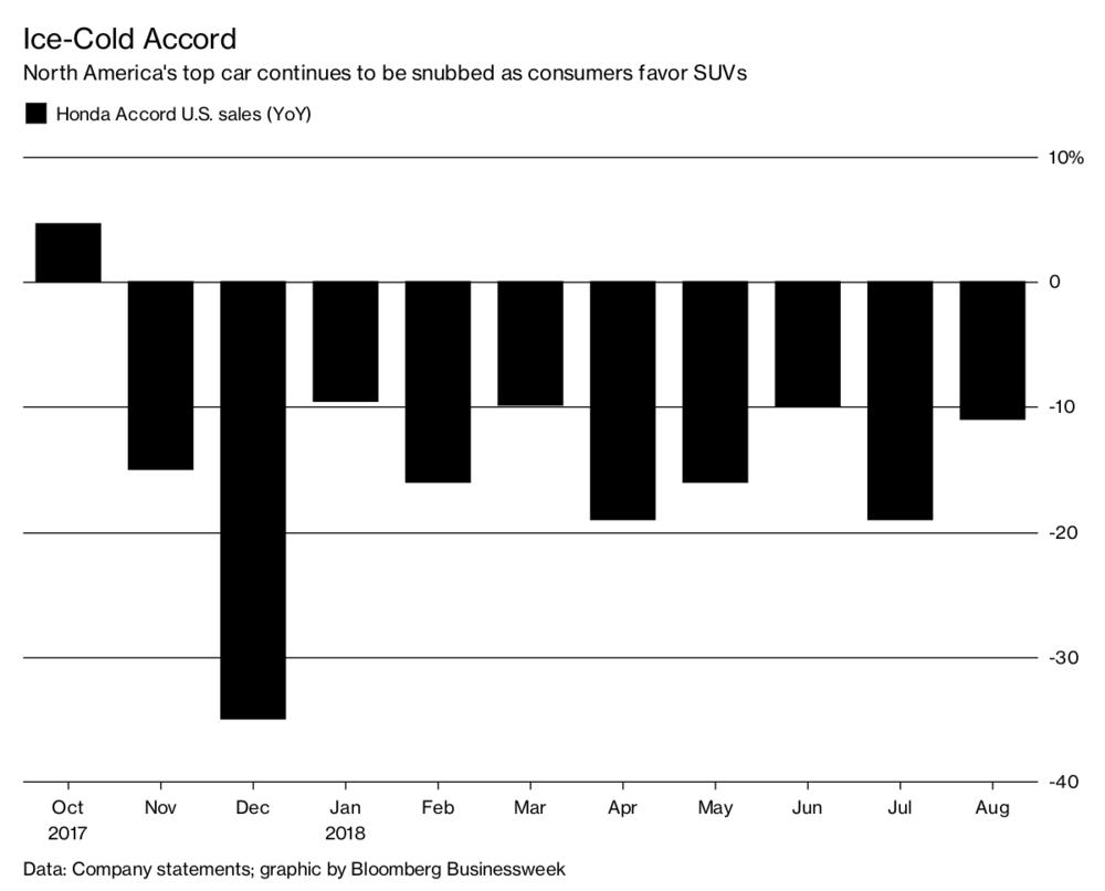 Honda Accord Struggling in USA & Canada Amid Rising SUV Demand 2