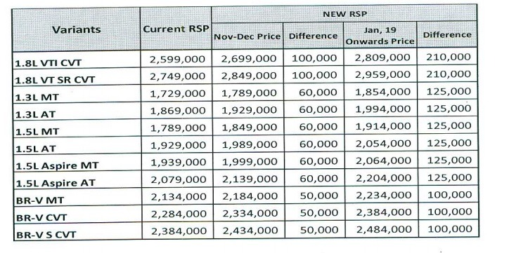 Honda Atlas Increases Car Prices Effective from 22nd October 2018 2