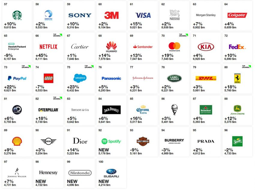 Toyota Remains the World's Most Valuable Automotive Brand in Interbrand's 2018 Best Global Brands List 9