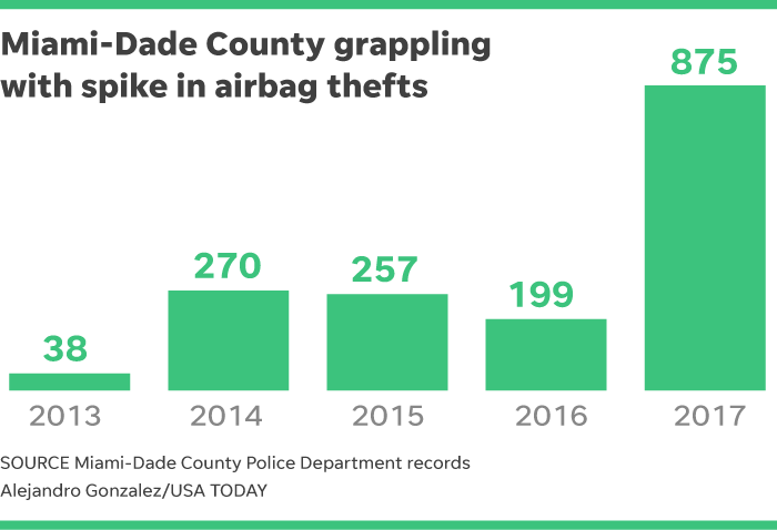 Airbag Theft in Honda Vehicles on the Rise in USA 2