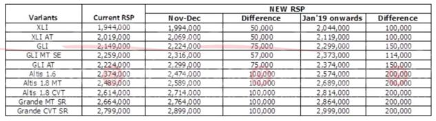 Toyota Prices Revised While Bookings Resume 1