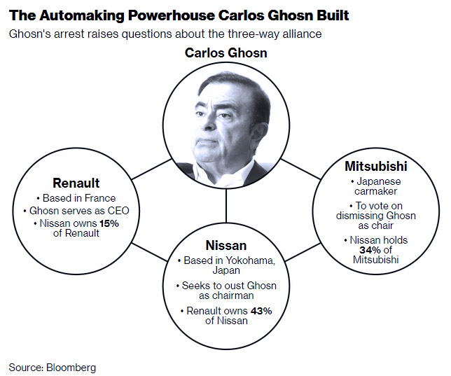 Downfall Of Carlos Ghosn Set To Unleash A Power Struggle 3