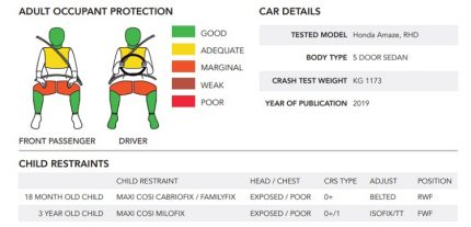 Honda Amaze Scores 4-star Global NCAP Safety Rating 3