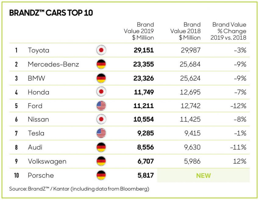 Toyota Named World's Most Valuable Car Brand for 7th Consecutive Year 2