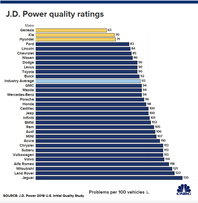 Genesis, Kia and Hyundai Tops 2019 J.D. Power's Annual Quality Survey 2