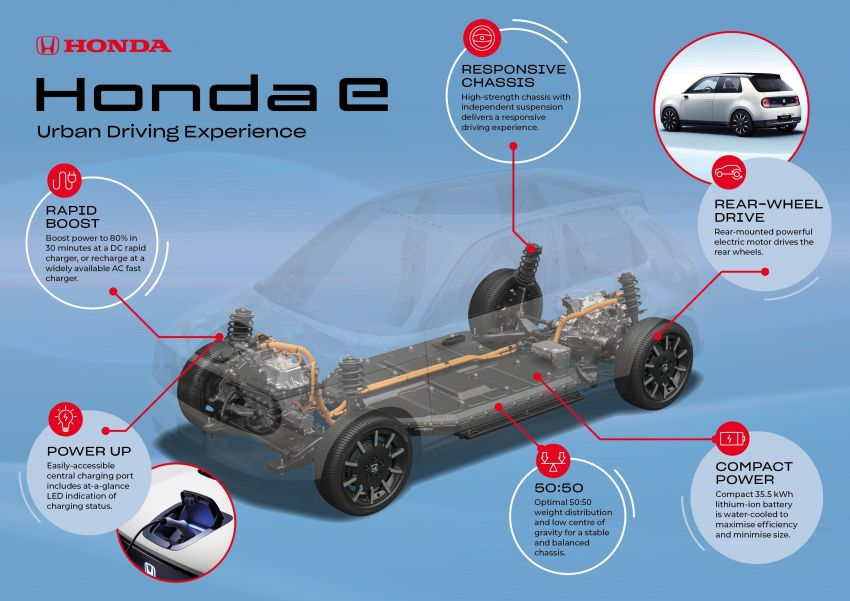 Honda Developing a Global Modular Electric Platform 2