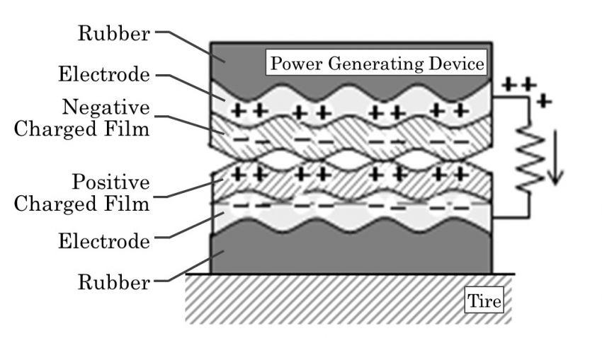 Sumitomo Unveils Electricity Harvester Concept 6