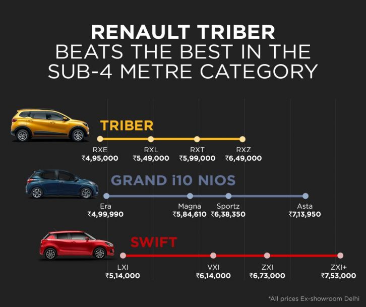 Renault Triber Launched in India Priced at INR 4.95 Lac 6
