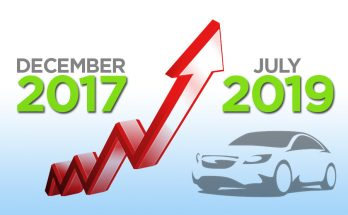 Car Price Comparison: December 2017 vs July 2019 12