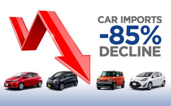 Car Imports Fell by 85% During First Two Months of FY2019-20 9