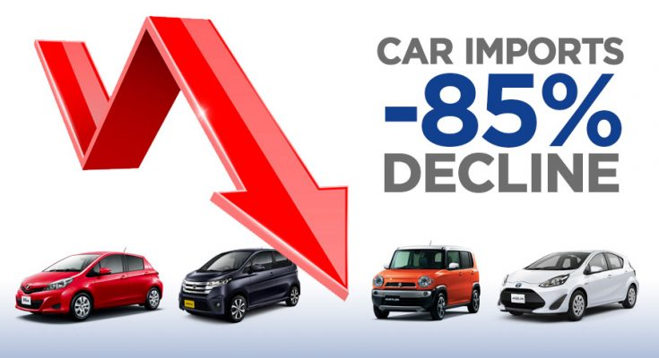 Car Imports Fell by 85% During First Two Months of FY2019-20 1