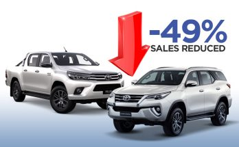 Toyota Hilux and Fortuner Sales Reduced by -49% 4