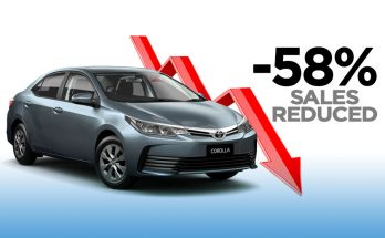 Toyota Corolla Sales in Pakistan Reduced by -58% 5