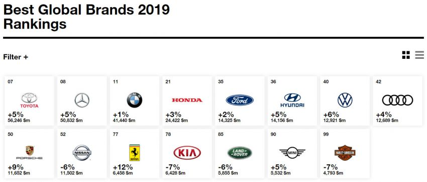 Toyota Again Top as Most Valuable Automotive Brand in Interbrand's 2019 Best Global Brands List 5