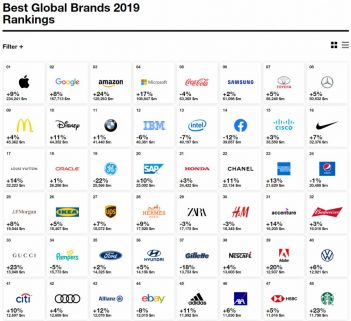 Toyota Again Top as Most Valuable Automotive Brand in Interbrand's 2019 Best Global Brands List 3