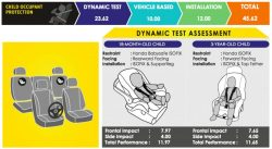 10th Gen Honda Accord Scores 5 Stars in ASEAN NCAP Crash Tests 5