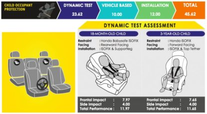 10th Gen Honda Accord Scores 5 Stars in ASEAN NCAP Crash Tests 3