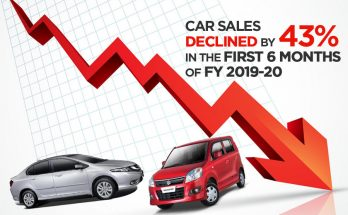 Car Sales Declined by 43% in H1, 2019-20 69