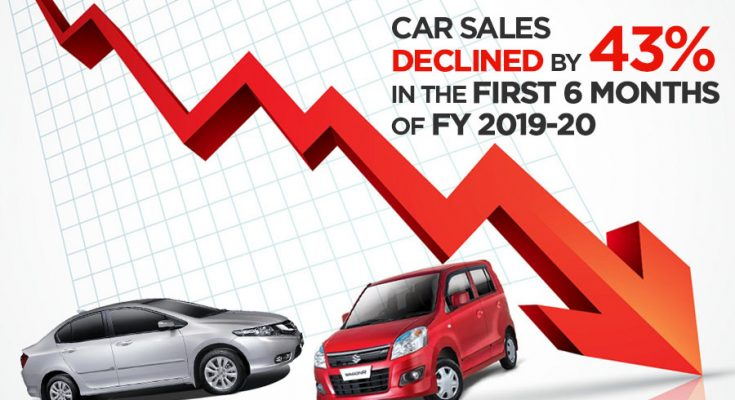 Car Sales Declined by 43% in H1, 2019-20 2