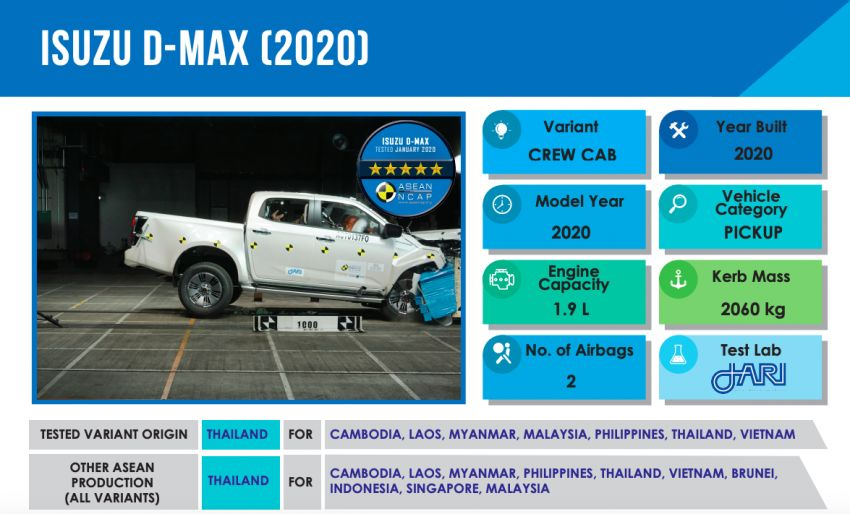 2020 Isuzu D-Max Scores 5 Stars in ASEAN NCAP Crash Tests 1