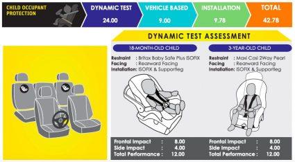 2020 Isuzu D-Max Scores 5 Stars in ASEAN NCAP Crash Tests 4