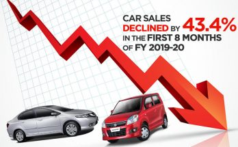 Car Sales Declined by 43.4% in First 8 Months of FY19-20 18