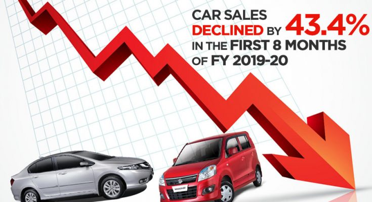 Car Sales Declined by 43.4% in First 8 Months of FY19-20 1
