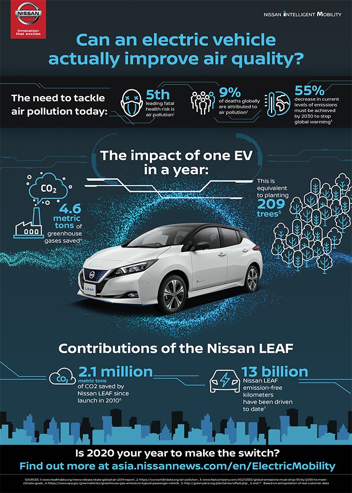 Nissan Explains How EVs Can Help Fight Escalating Air Pollution 2