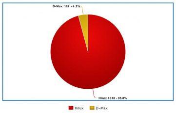 Isuzu D-Max and Toyota Hilux Sales Comparison 6