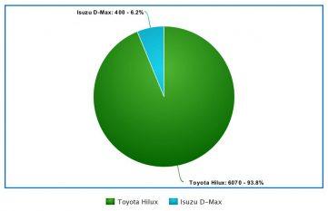 Isuzu D-Max and Toyota Hilux Sales Comparison 12