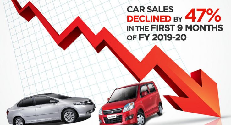 Car Sales Declined by 47% in First 9 Months of FY19-20 1