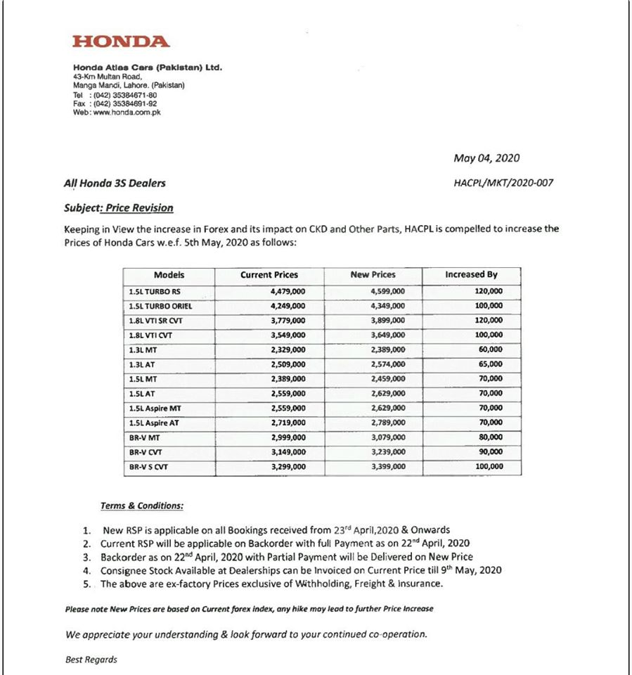 Honda Car Prices Increased by Up to Rs 120,000 1