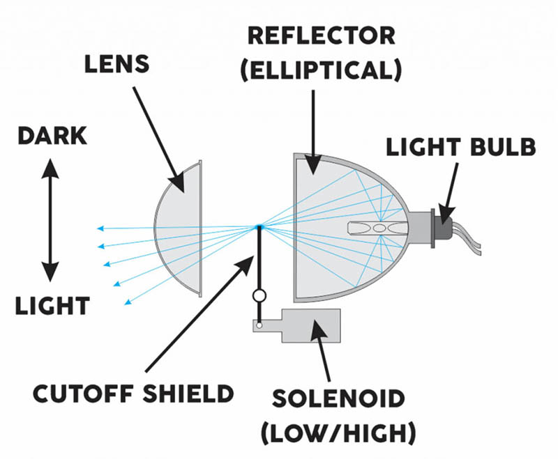 Reflector vs Projector Headlamps 4