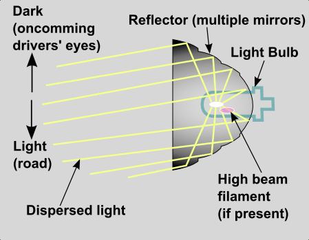 Reflector vs Projector Headlamps 2