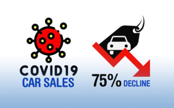 Car Sales Declined by 75% in May Amid COVID-19 Lockdowns 6