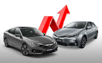 Car Price Increase in Last 13 Months 4