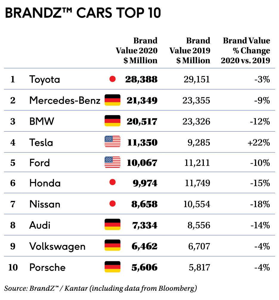 Toyota Named World's Most Valuable Car Brand Yet Again 1
