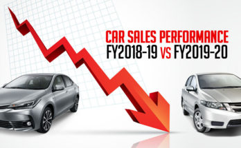 Sales Performance: FY2018-19 vs FY2019-20 8