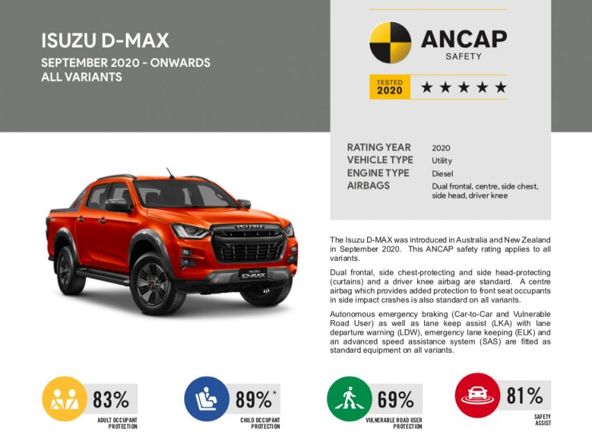New Isuzu D-Max Gets 5 Stars in ANCAP Crash Tests 2